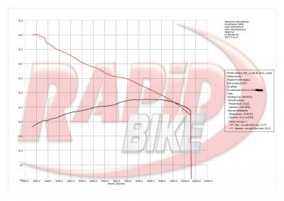 Wykres mocy Suzuki Gladius po blokadzie na kategorię A2